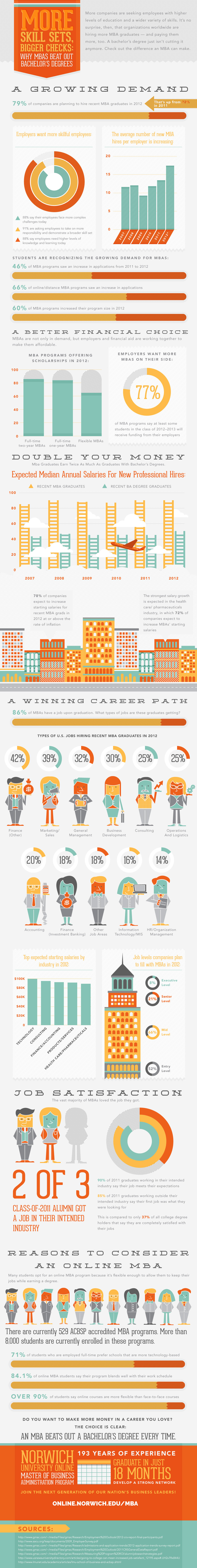 demand for mba graduates infographic