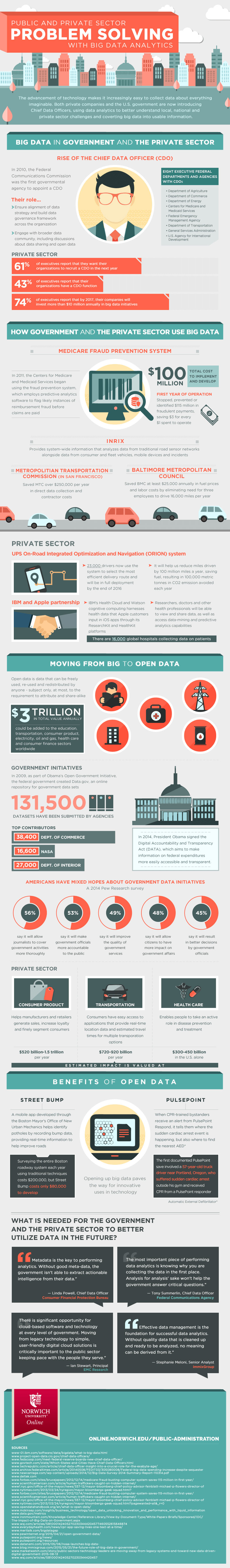 public and private sector big data analytics infographic