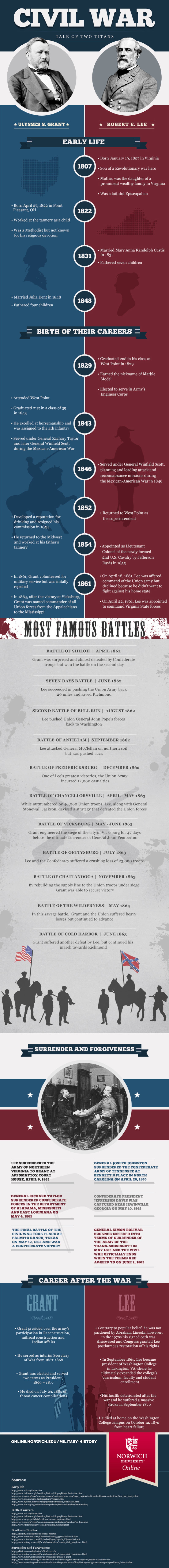 infographic on civil war titans Robert E. Lee and Ulysses S. Grant
