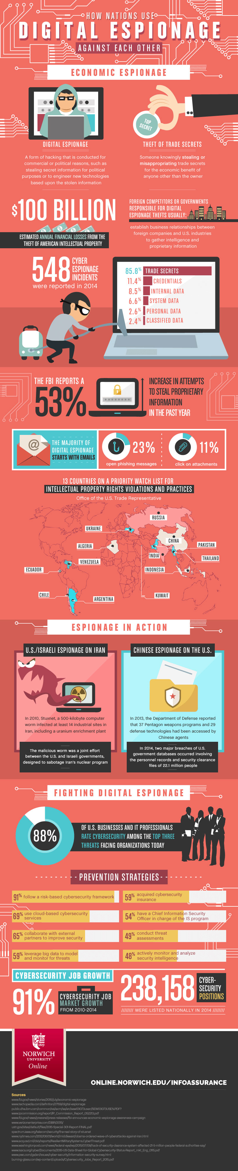 The age of digital espionage Infographic