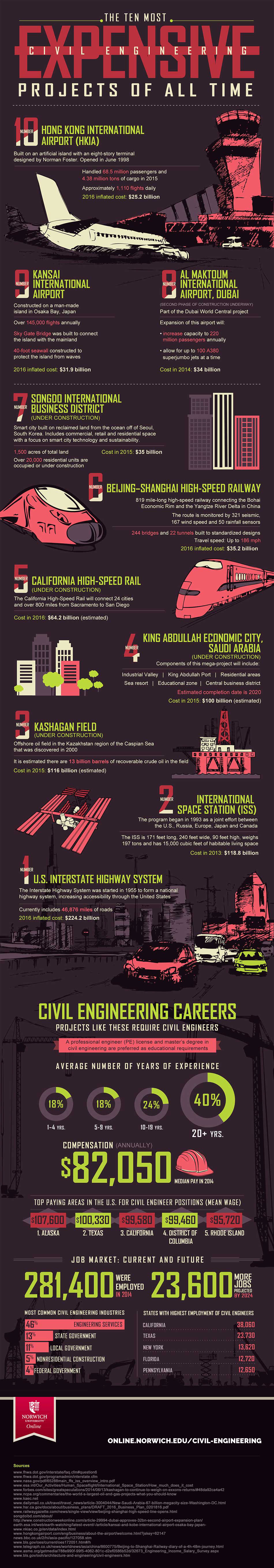 infographic on the most expsensive civil engineering projects