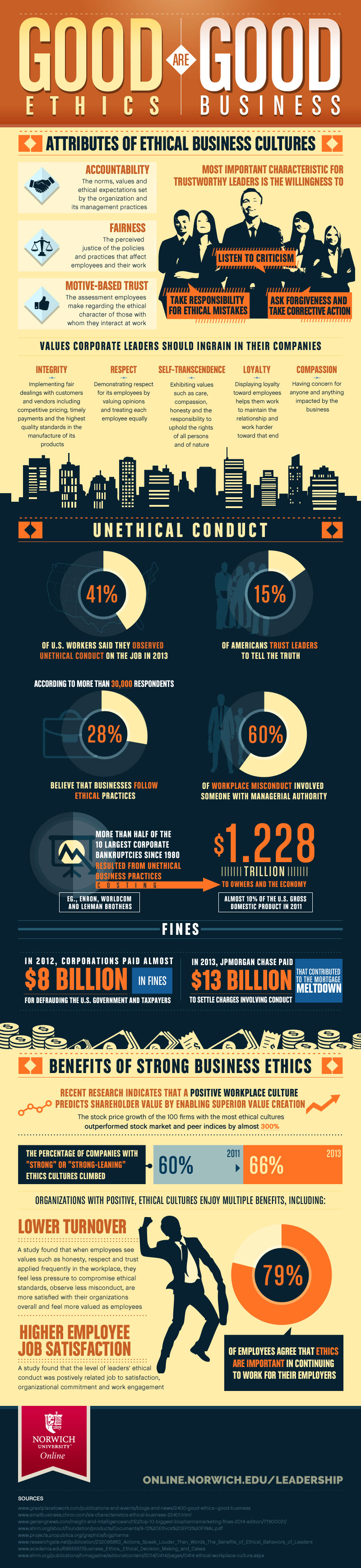 infographic about ethics in business
