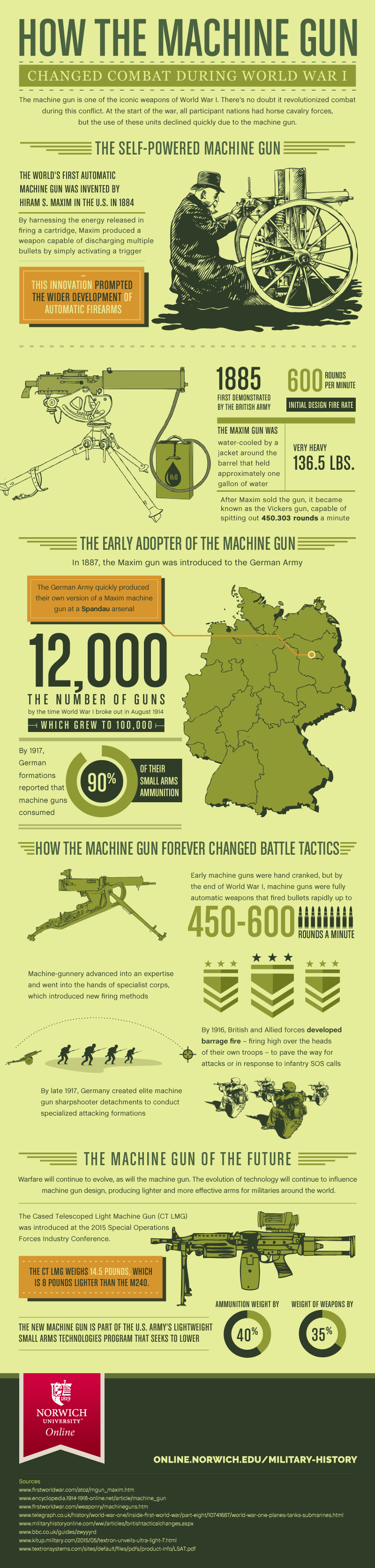 infographic on machine guns in world war i