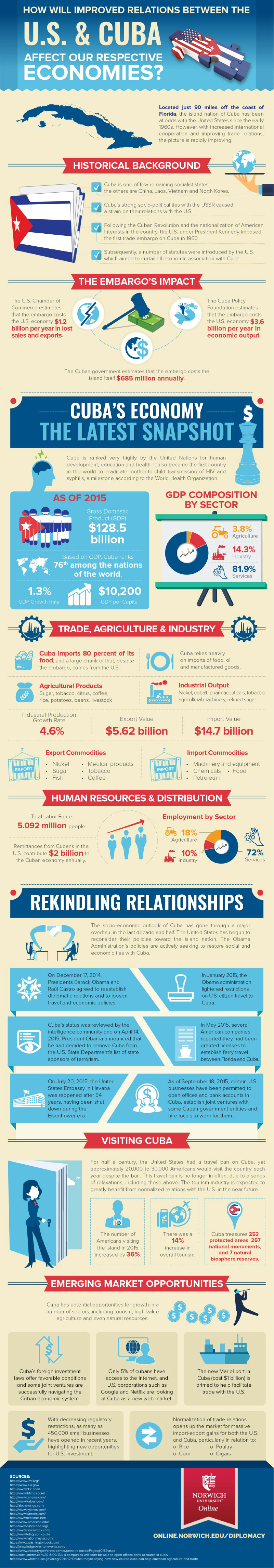 infographic on the united statest and cuba economic relations