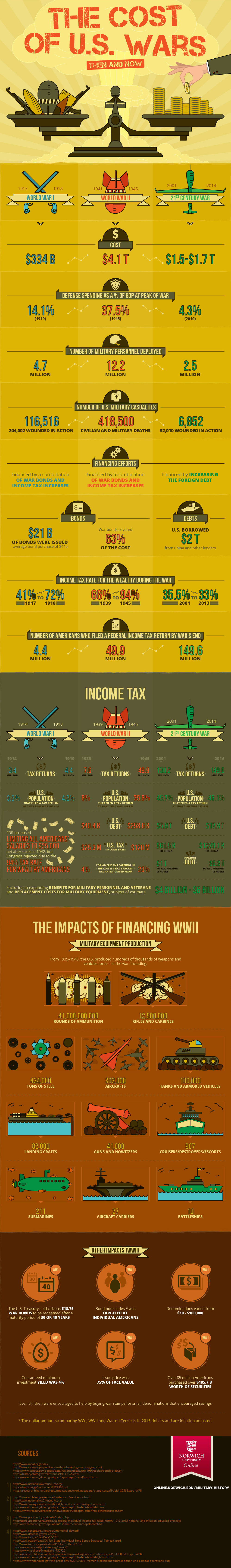infographic on the history of war expenses