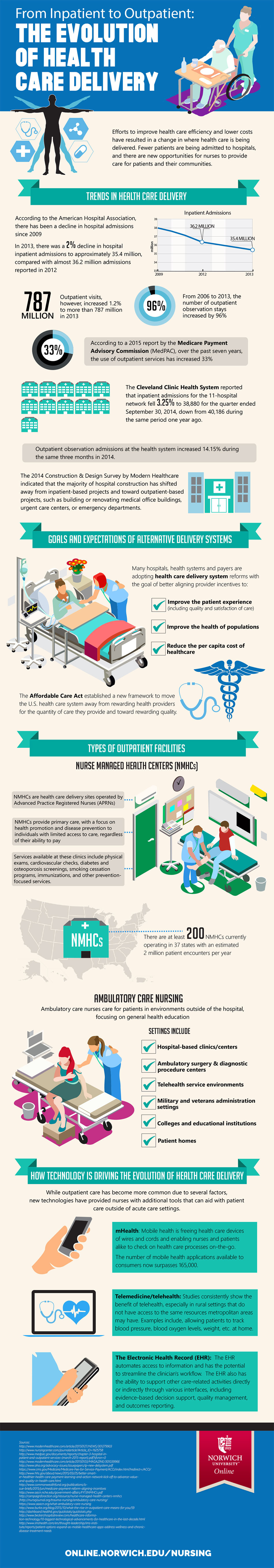 infographic on the evolution of healt care delivery