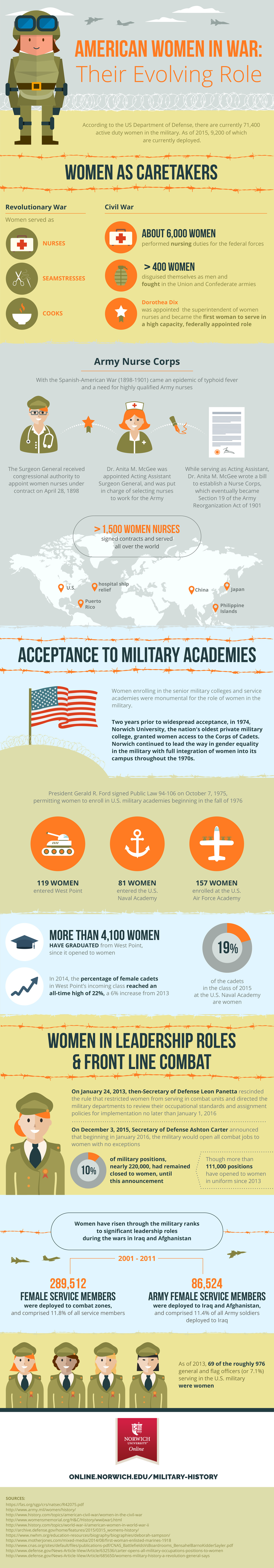 infographic on american women evolving role in war