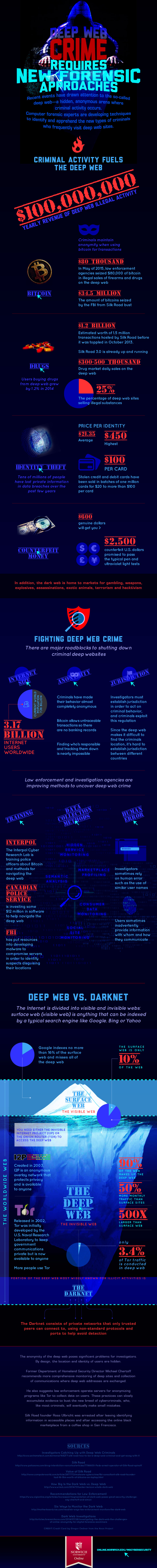 infographic on deep web crime and new forensic approaches