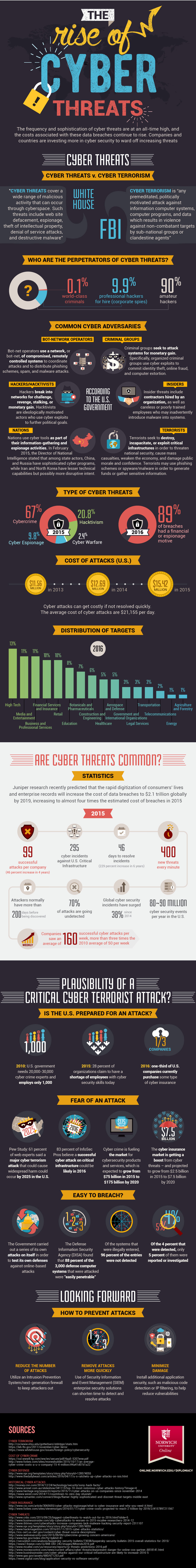 infographic on the rise of cyber threats