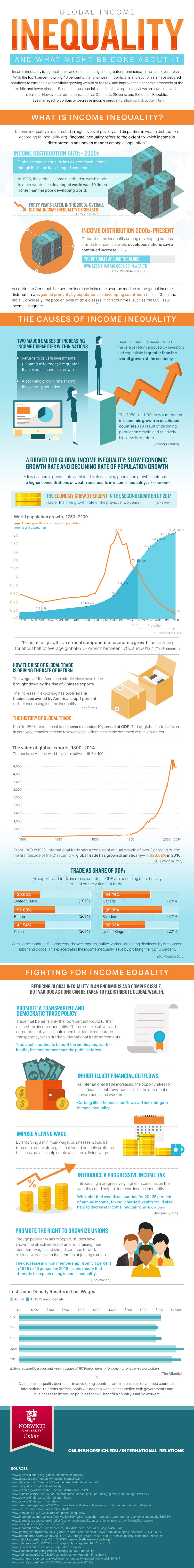 infographic on global income inequality