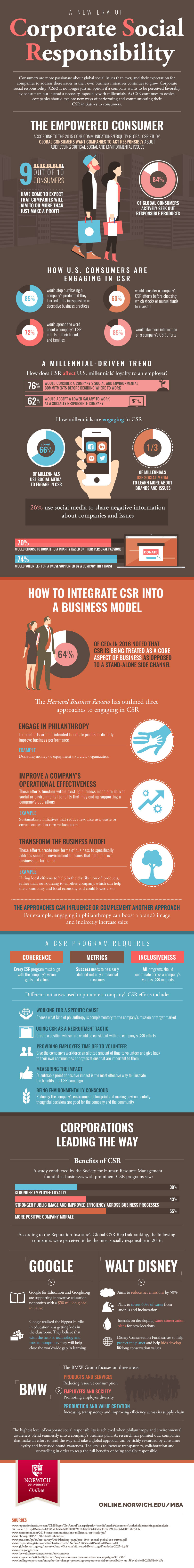 infographic on corporate social responsibility