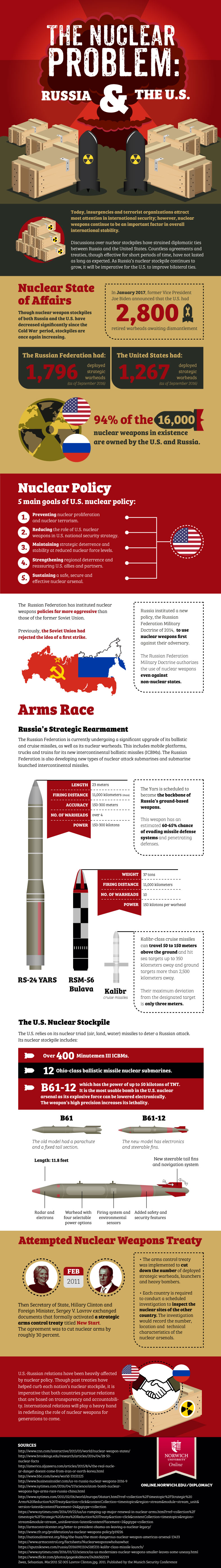 infographic about the nuclear state of affairs, russia and the united states