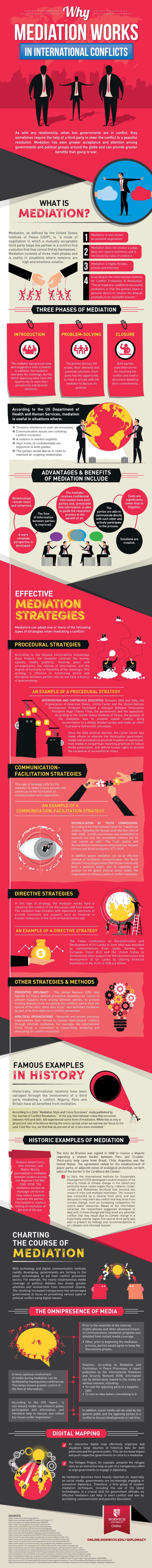 infographic on mediation tactics for international conflicts
