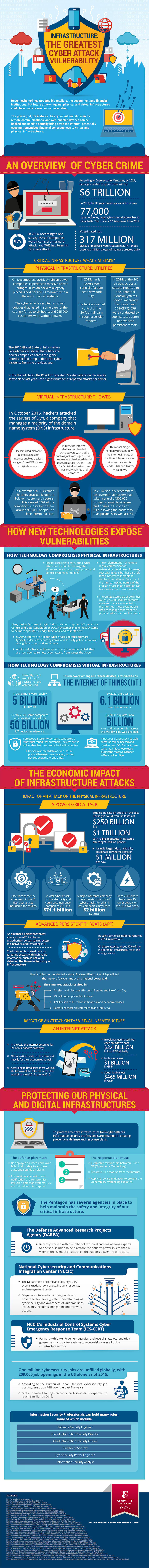 infographic on cyber attack vulnerabilities