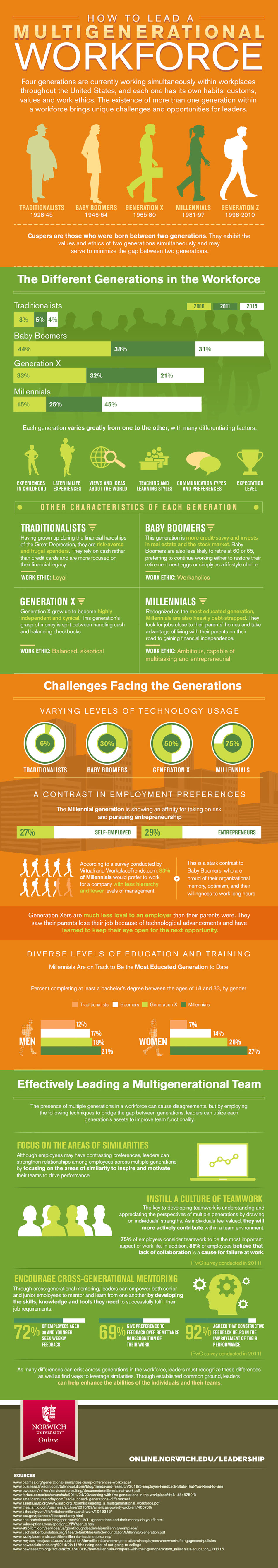 infographic on todays multigenerational workforce