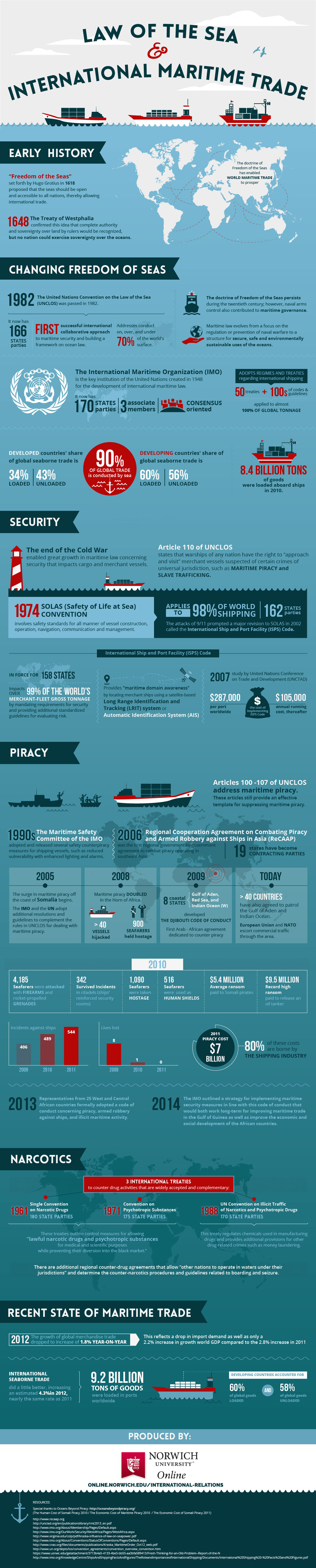 infographic on maritime trade