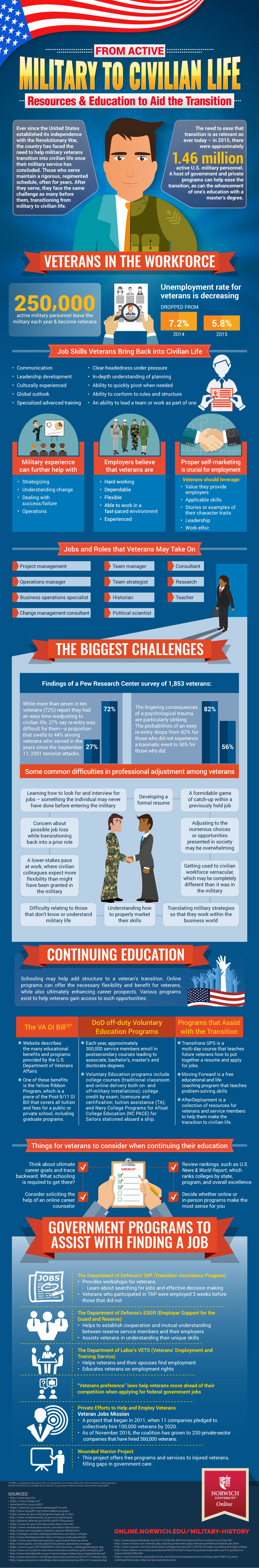 infographic on military to civilian life transition