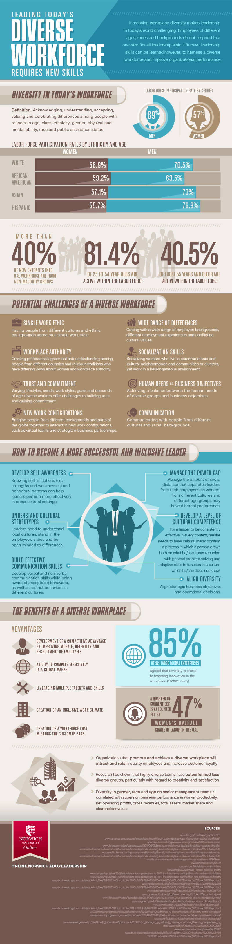 infographic on leaderhship in todays diverse workforce