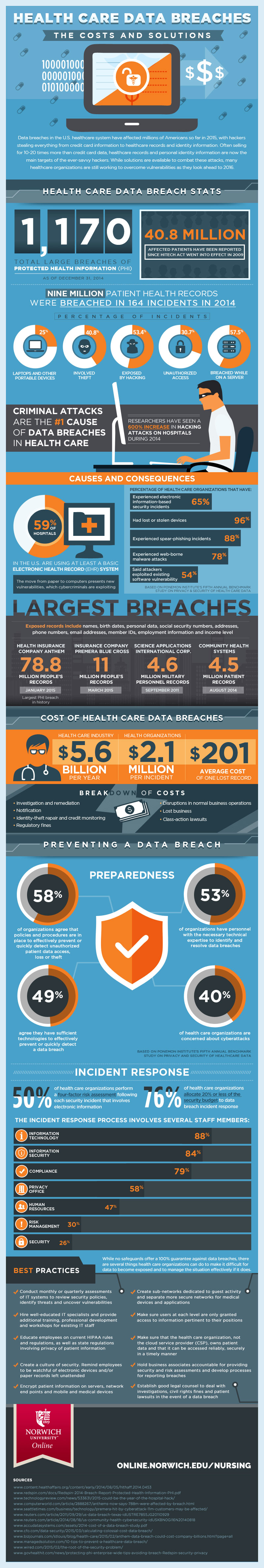infographic on data breaches in health care