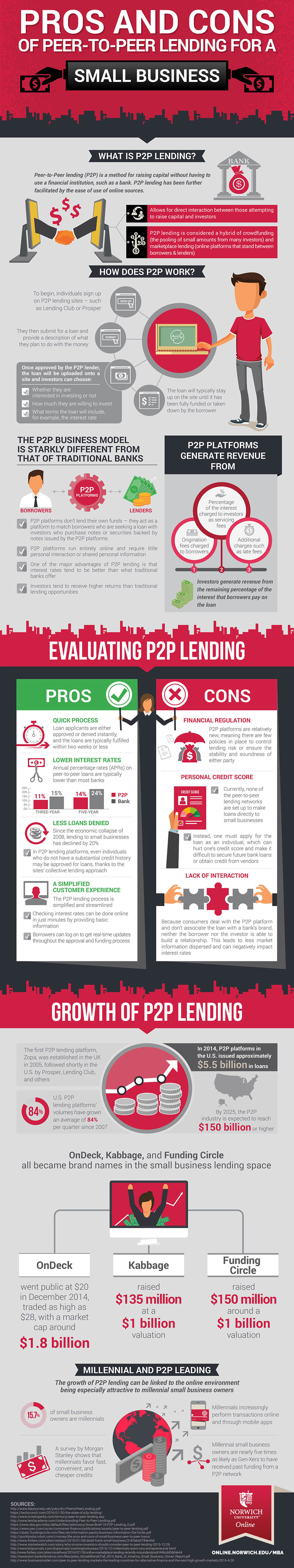 infographic on peer-to-peer lending in small business