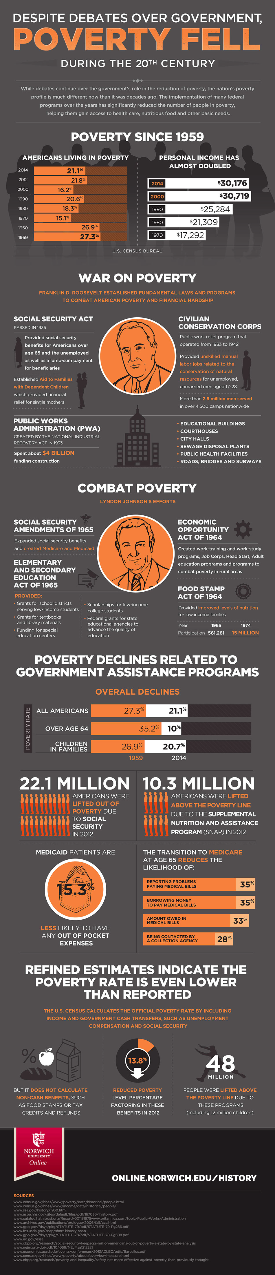 infographic on poverty decline in the 20th century