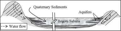 A schematic view of the Bogotá Sabana