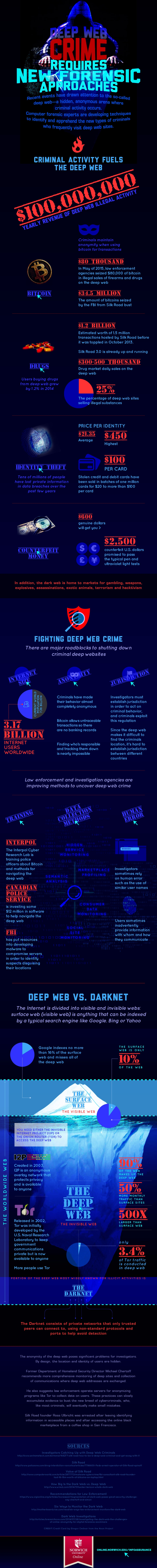 deep web infographic image