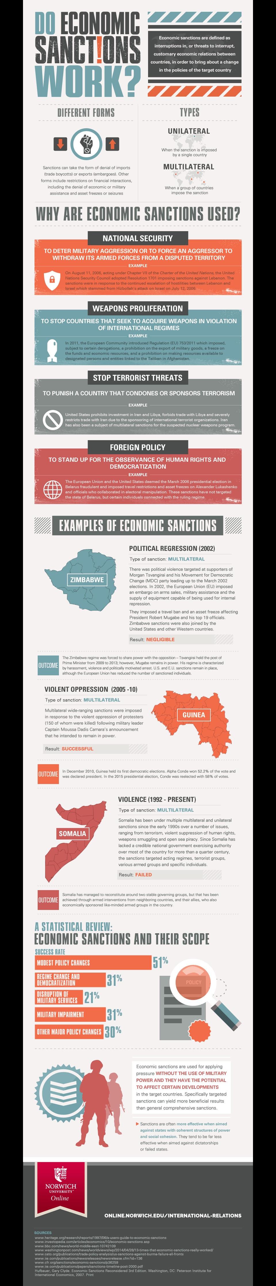 economic sanctions infographic image