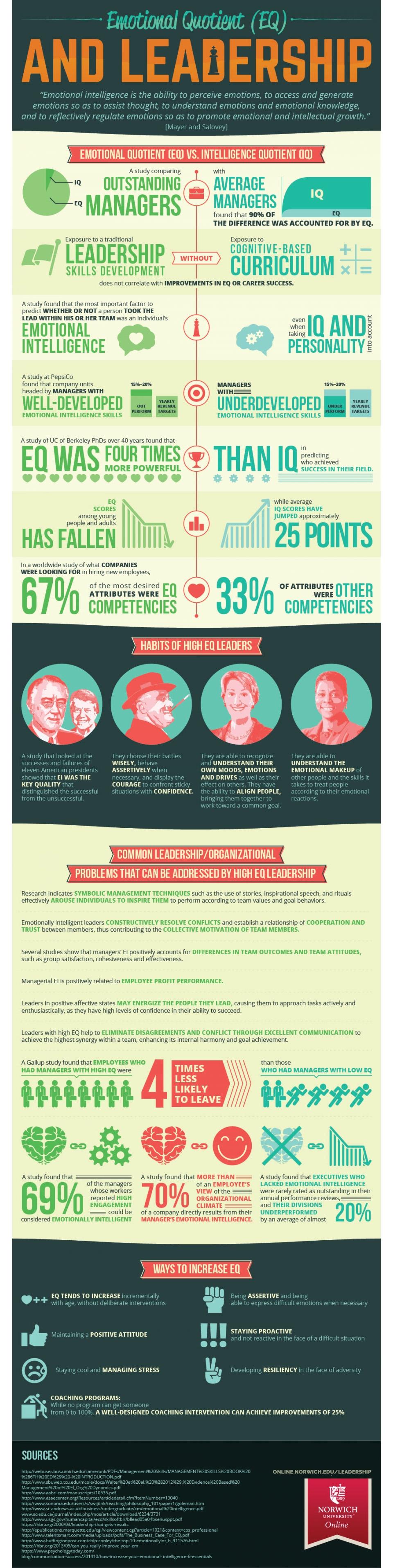 emotional quotient infographic image