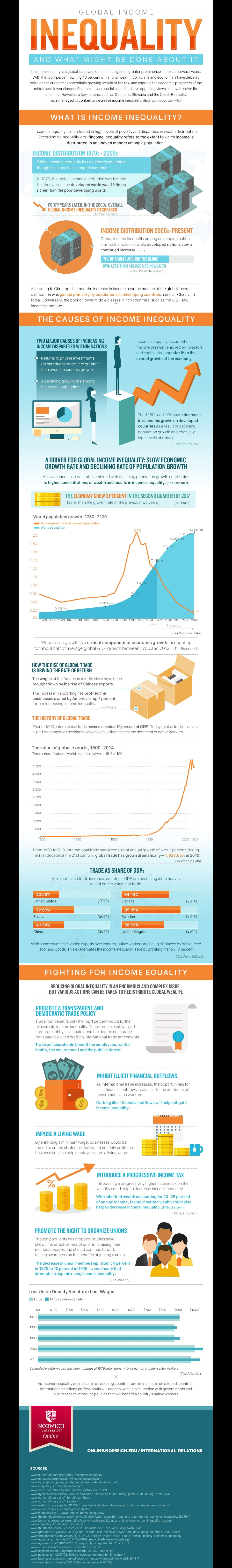 global economic inequality infographic image