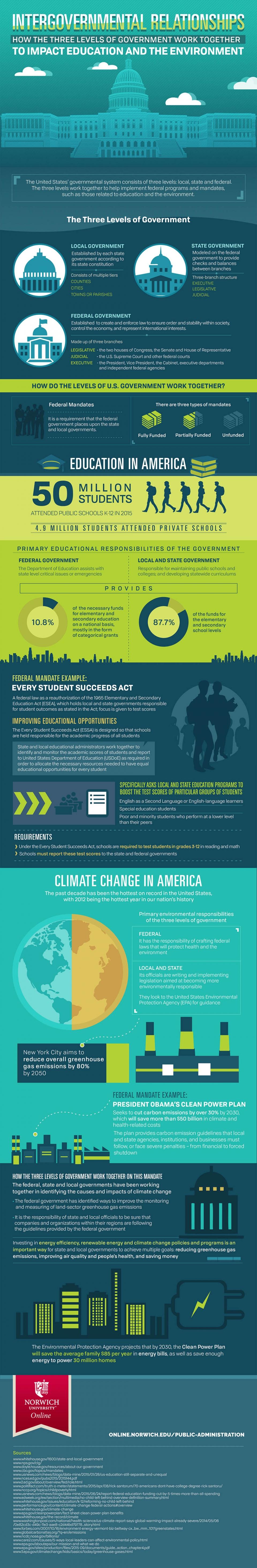 intergovernmental relationships infographic image
