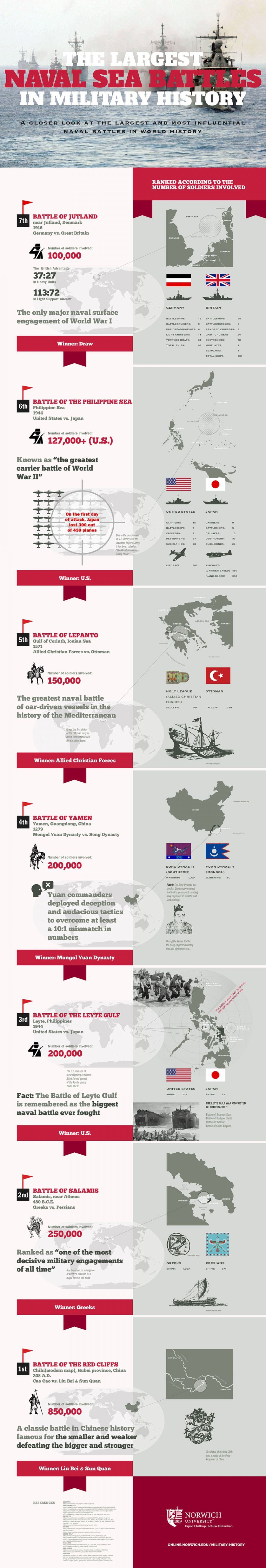 largest naval battles infographic image