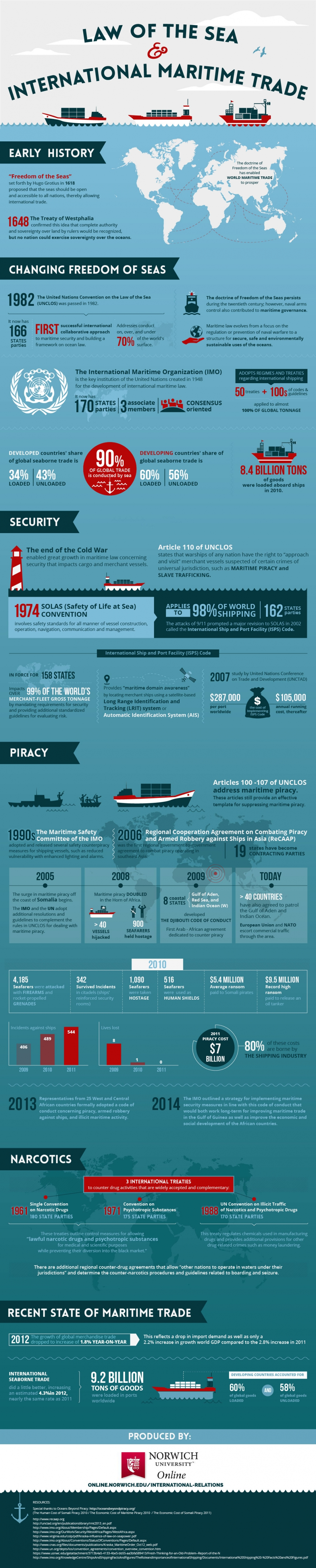 maritime trade infographic image