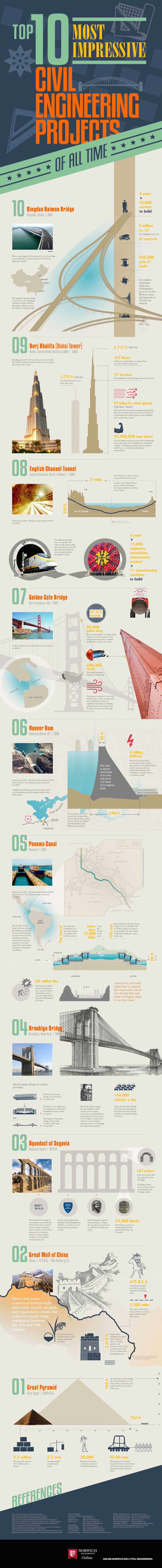 ten impressive ce projects infographic image