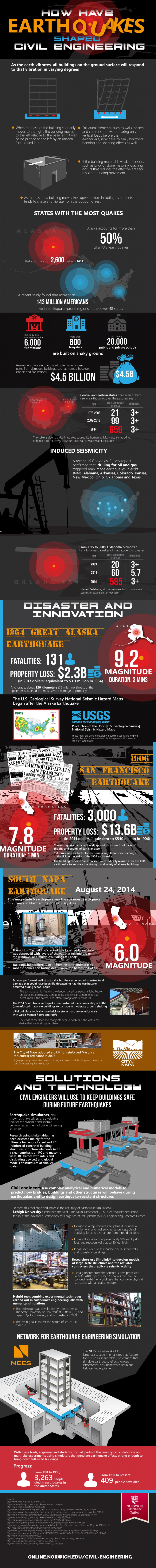 earthquakes infographic image