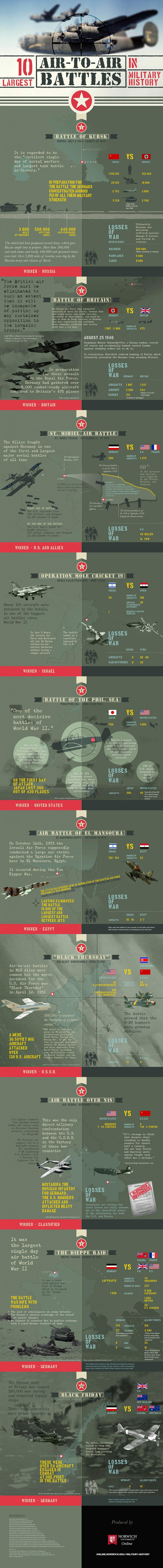 ten largest air battles infographic image