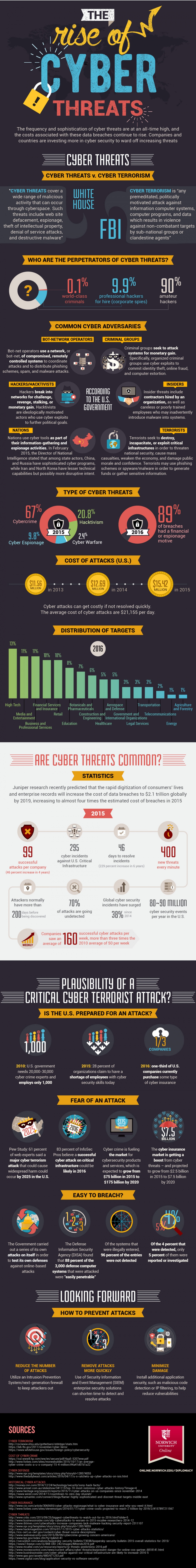 Rise of Cyber Threats Infographic Image